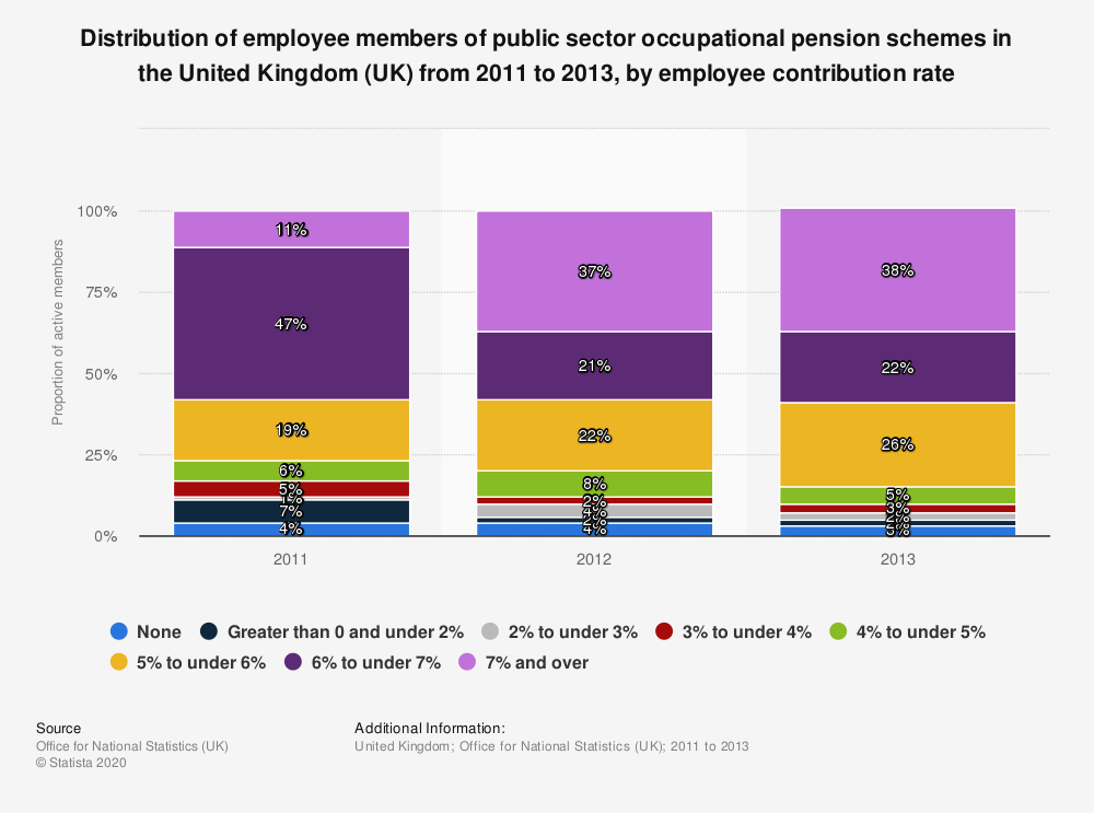 Statistic: Distribution of employee members of public sector occupational pension schemes in the United Kingdom (UK) from 2011 to 2013, by employee contribution rate | Statista