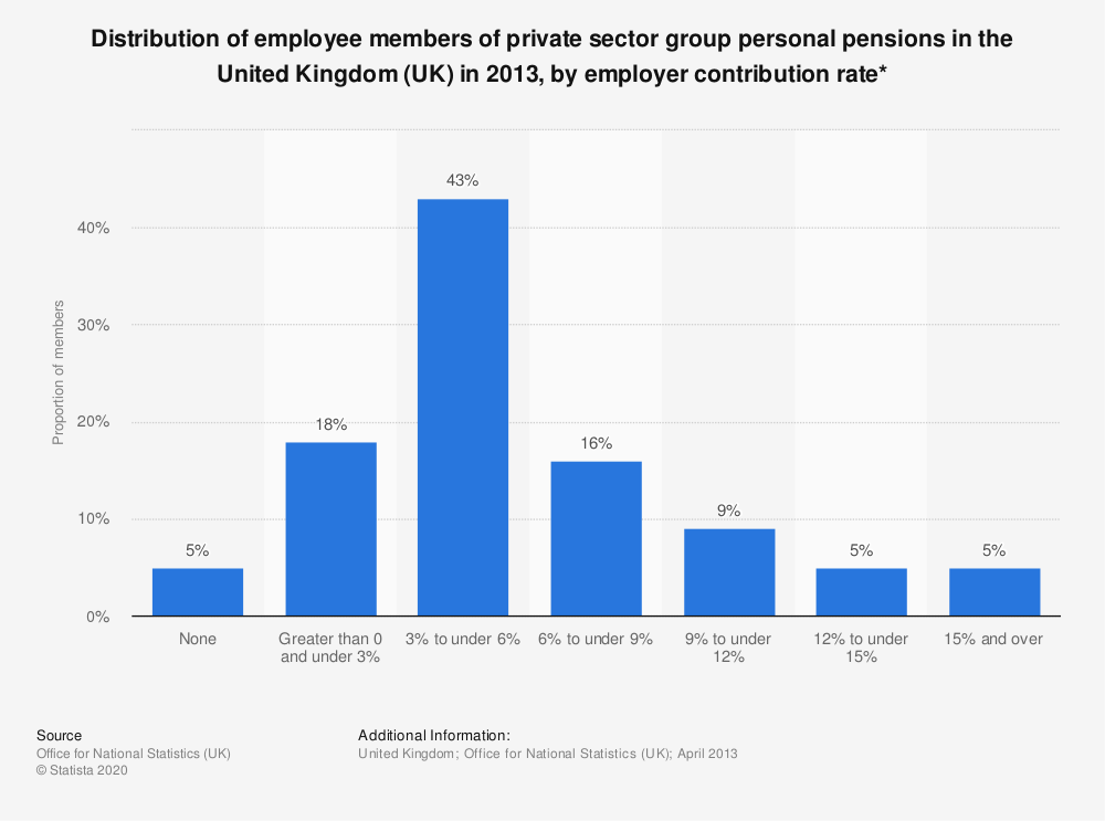 Statistic: Distribution of employee members of private sector group personal pensions in the United Kingdom (UK) in 2013, by employer contribution rate* | Statista