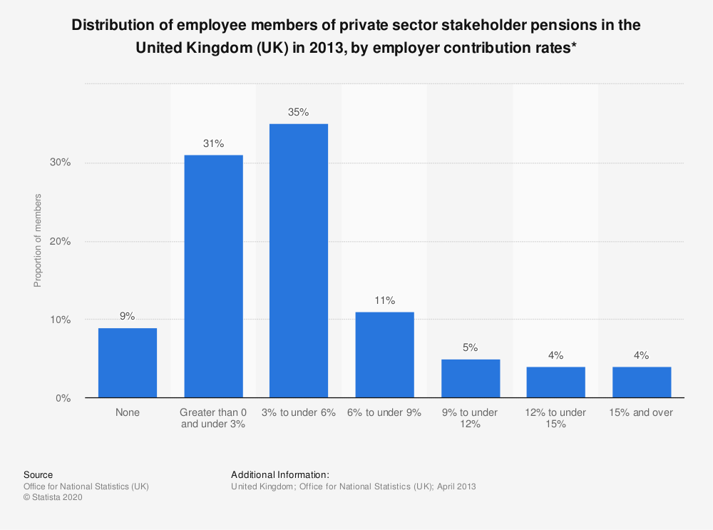 Statistic: Distribution of employee members of private sector stakeholder pensions in the United Kingdom (UK) in 2013, by employer contribution rates* | Statista
