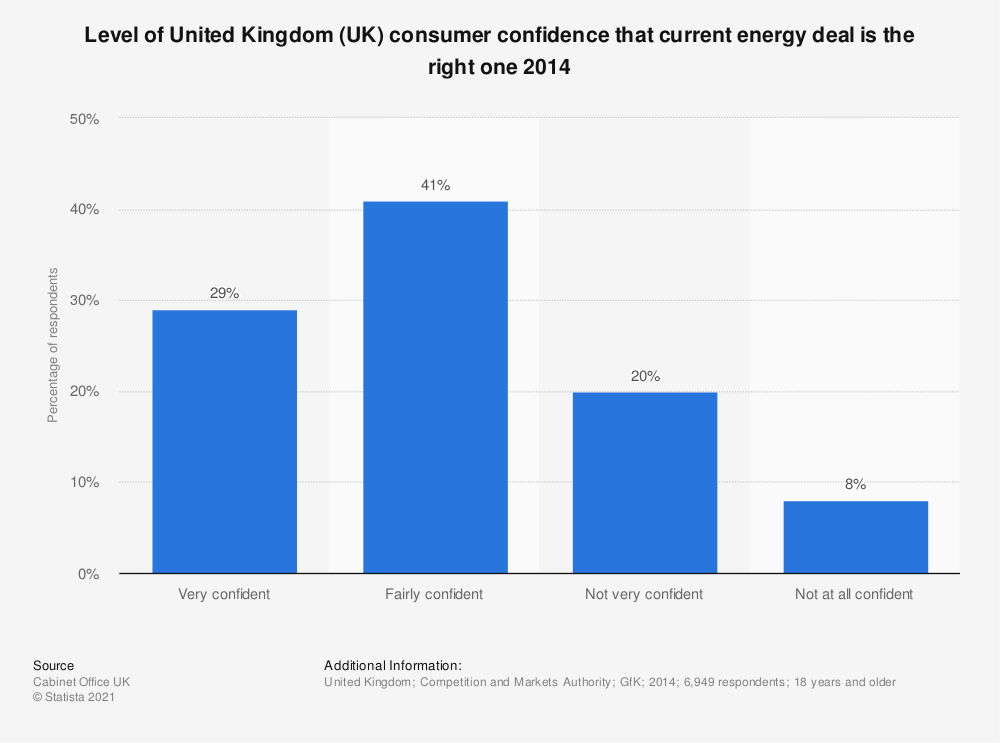 Statistic: Level of United Kingdom (UK) consumer confidence that current energy deal is the right one 2014   Statista