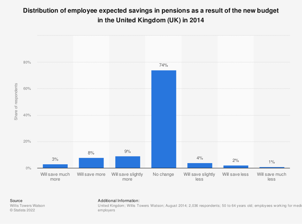 Statistic: Distribution of employee expected savings in pensions as a result of the new budget in the United Kingdom (UK) in 2014 | Statista