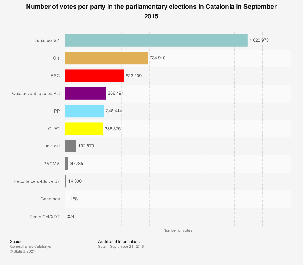 Statistic: Number of votes per party in the parliamentary elections in Catalonia in September 2015 | Statista