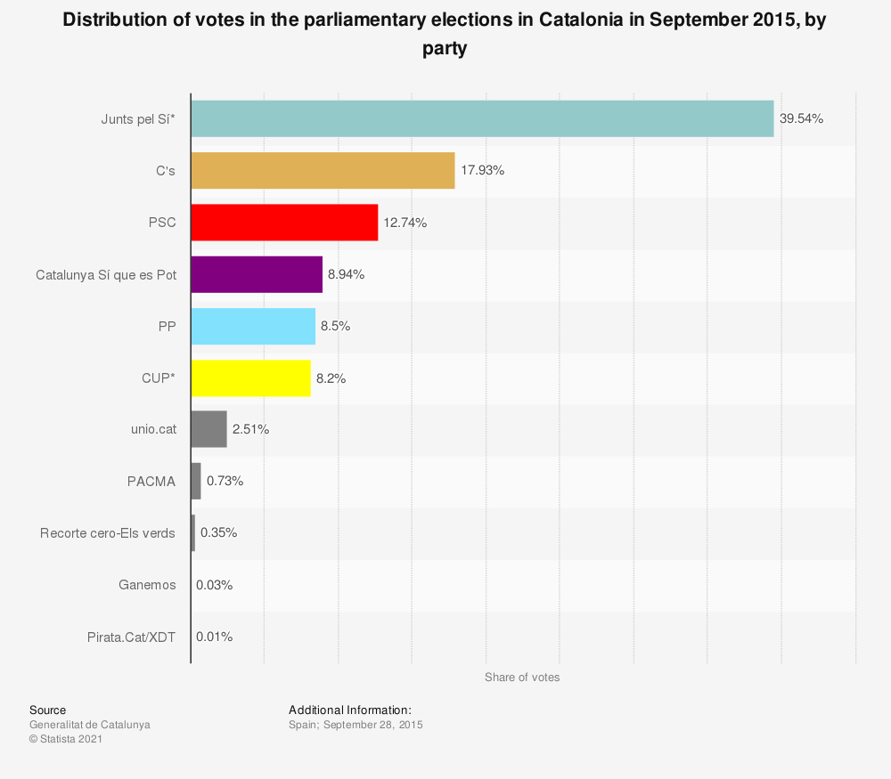 Statistic: Distribution of votes in the parliamentary elections in Catalonia in September 2015, by party | Statista