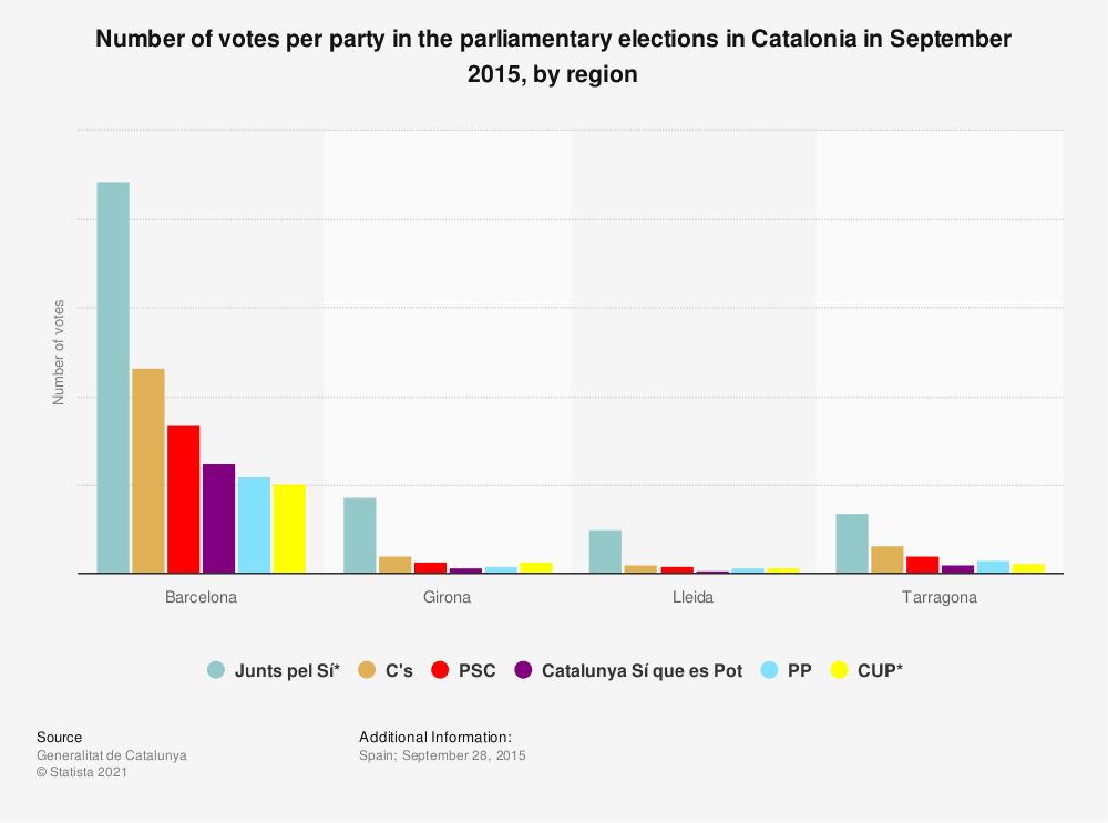 Statistic: Number of votes per party in the parliamentary elections in Catalonia in September 2015, by region | Statista