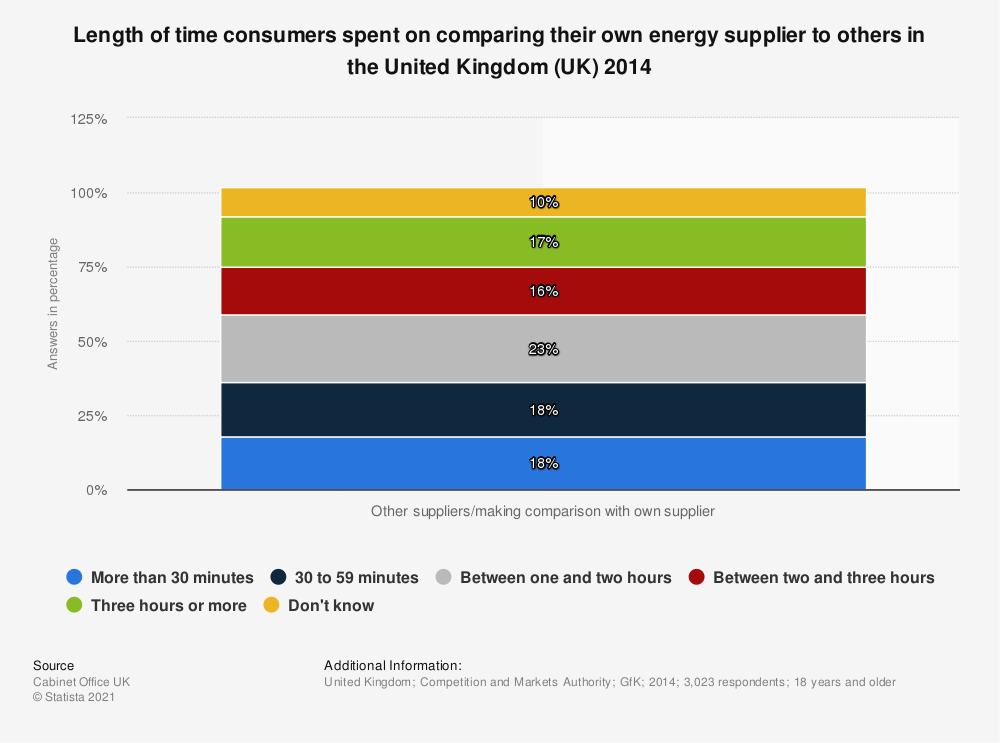 Statistic: Length of time consumers spent on comparing their own energy supplier to others in the United Kingdom (UK) 2014 | Statista