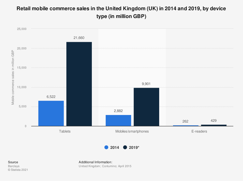Statistic: Retail mobile commerce sales in the United Kingdom (UK) in 2014 and 2019, by device type (in million GBP) | Statista