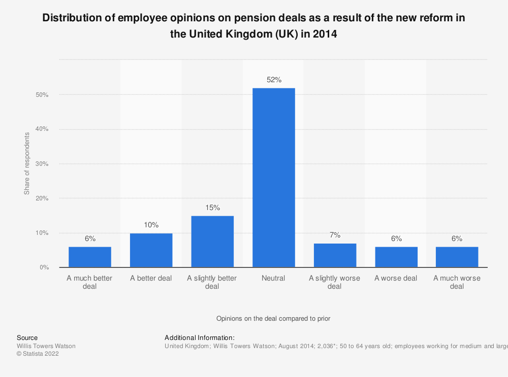 Statistic: Distribution of employee opinions on pension deals as a result of the new reform in the United Kingdom (UK) in 2014   Statista