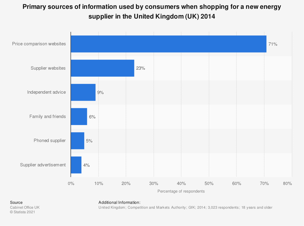 Statistic: Primary sources of information used by consumers when shopping for a new energy supplier in the United Kingdom (UK) 2014   Statista