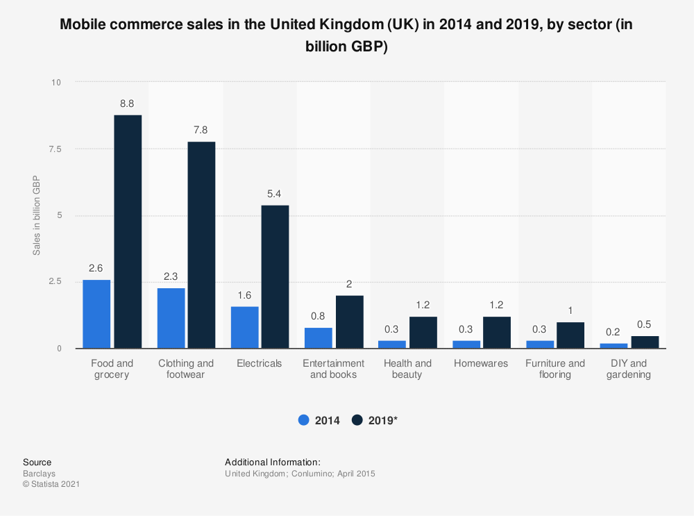 Statistic: Mobile commerce sales in the United Kingdom (UK) in 2014 and 2019, by sector (in billion GBP) | Statista