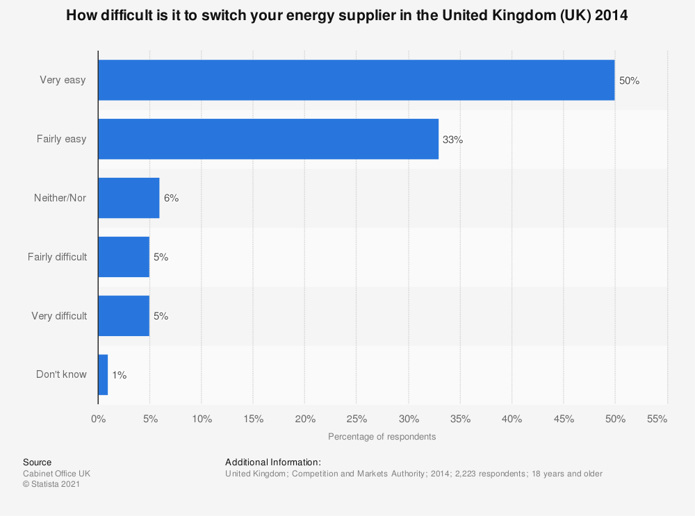 Statistic: How difficult is it to switch your energy supplier in the United Kingdom (UK) 2014 | Statista