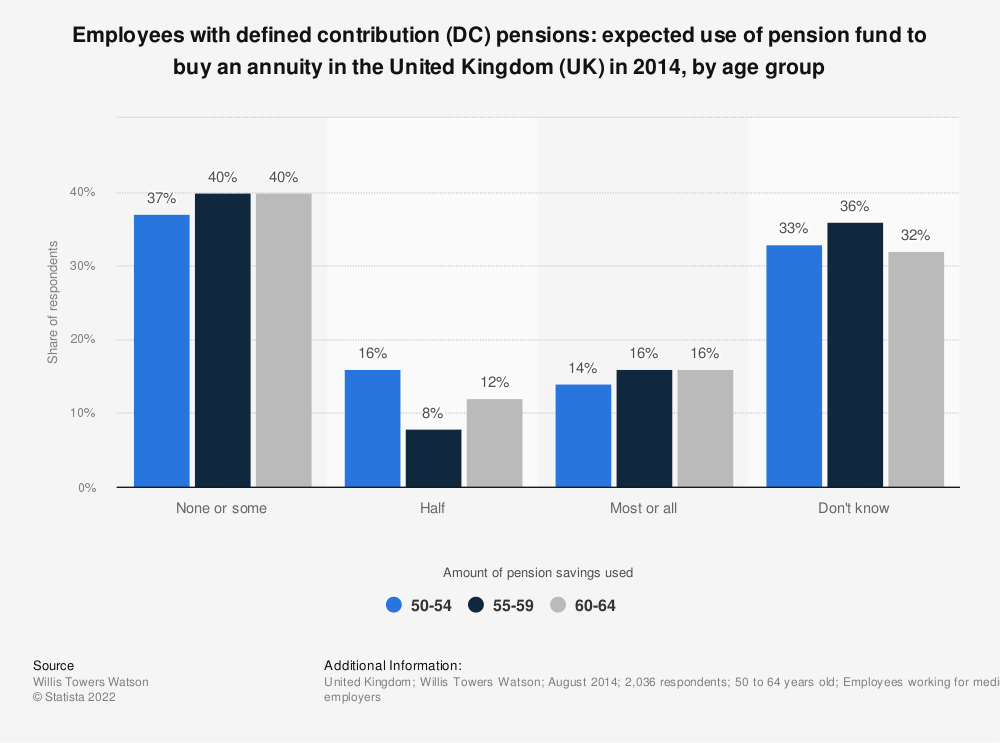 Statistic: Employees with defined contribution (DC) pensions: expected use of pension fund to buy an annuity in the United Kingdom (UK) in 2014, by age group | Statista
