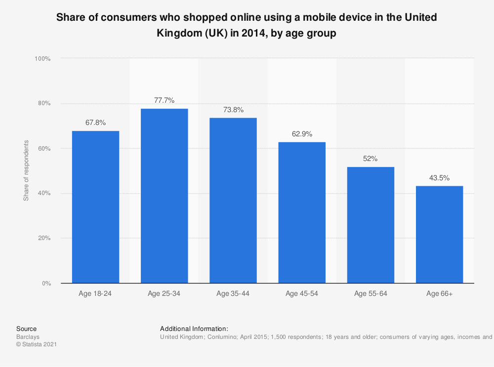 Statistic: Share of consumers who shopped online using a mobile device in the United Kingdom (UK) in 2014, by age group | Statista