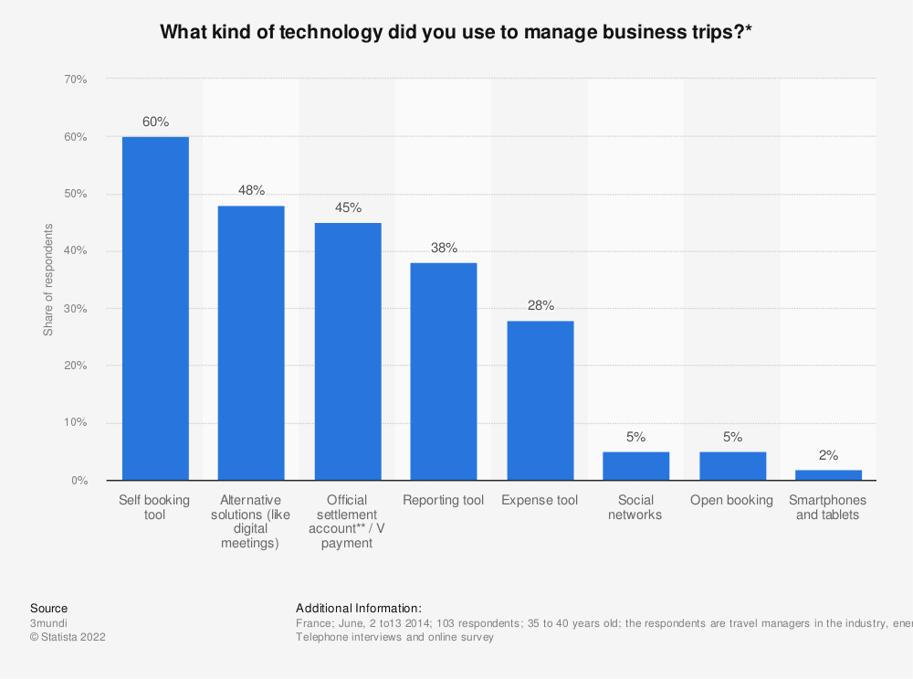 Statistic: What kind of technology did you use to manage business trips?* | Statista