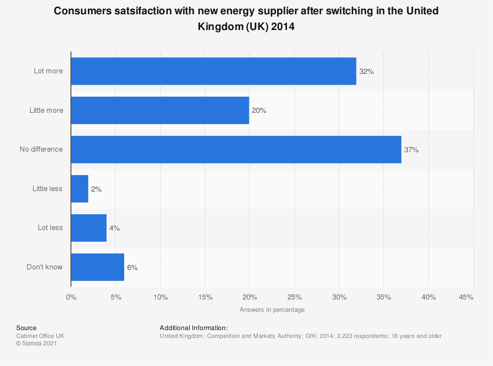 Statistic: Consumers satsifaction with new energy supplier after switching in the United Kingdom (UK) 2014 | Statista