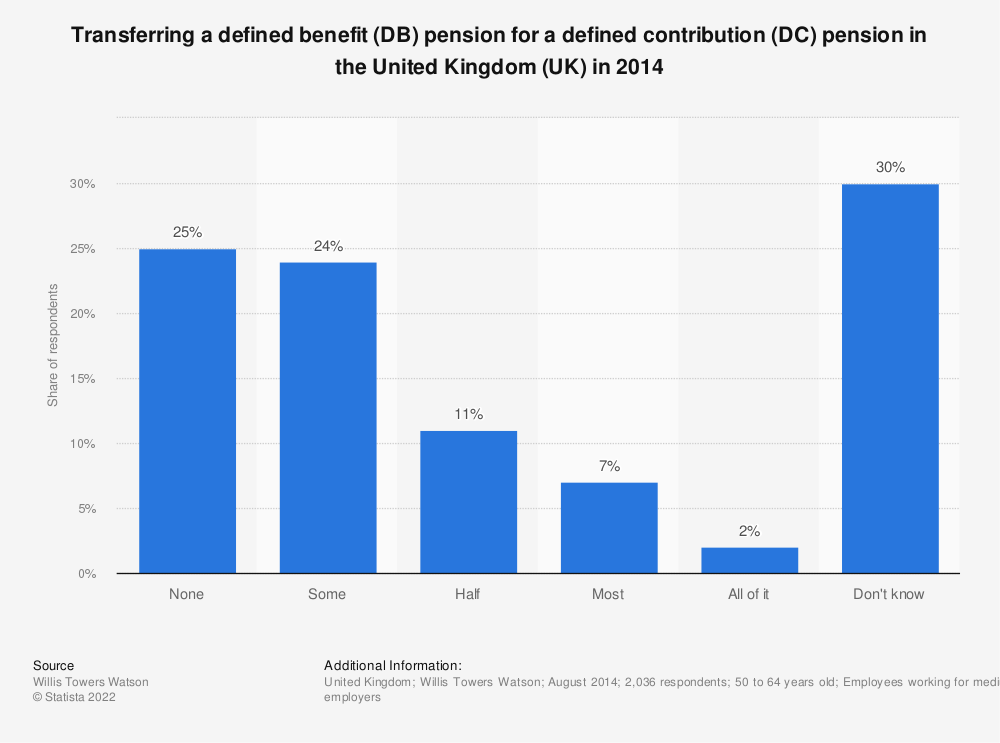 Statistic: Transferring a defined benefit (DB) pension for a defined contribution (DC) pension in the United Kingdom (UK) in 2014 | Statista