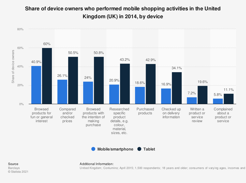 Statistic: Share of device owners who performed mobile shopping activities in the United Kingdom (UK) in 2014, by device | Statista