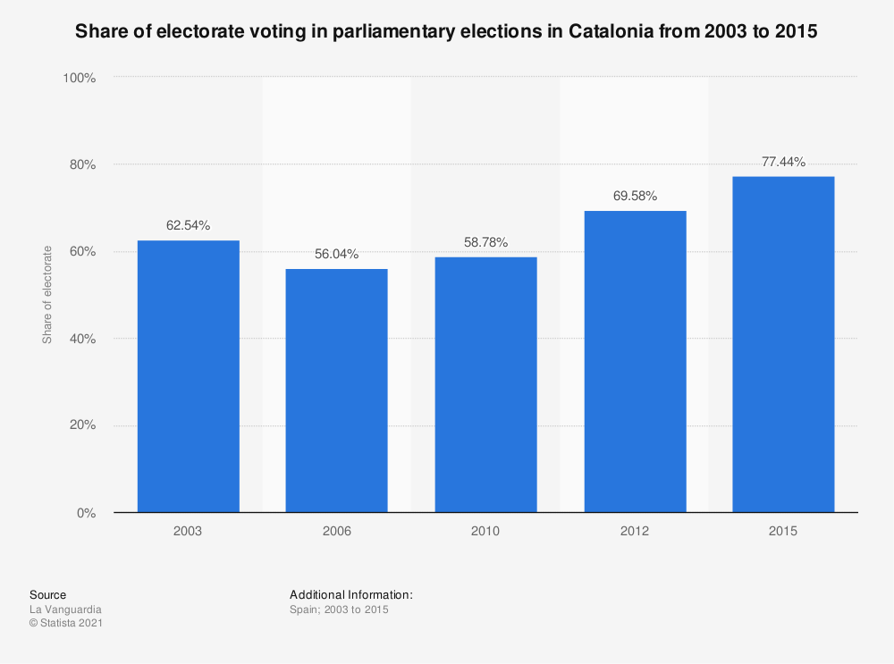 Statistic: Share of electorate voting in parliamentary elections in Catalonia from 2003 to 2015 | Statista
