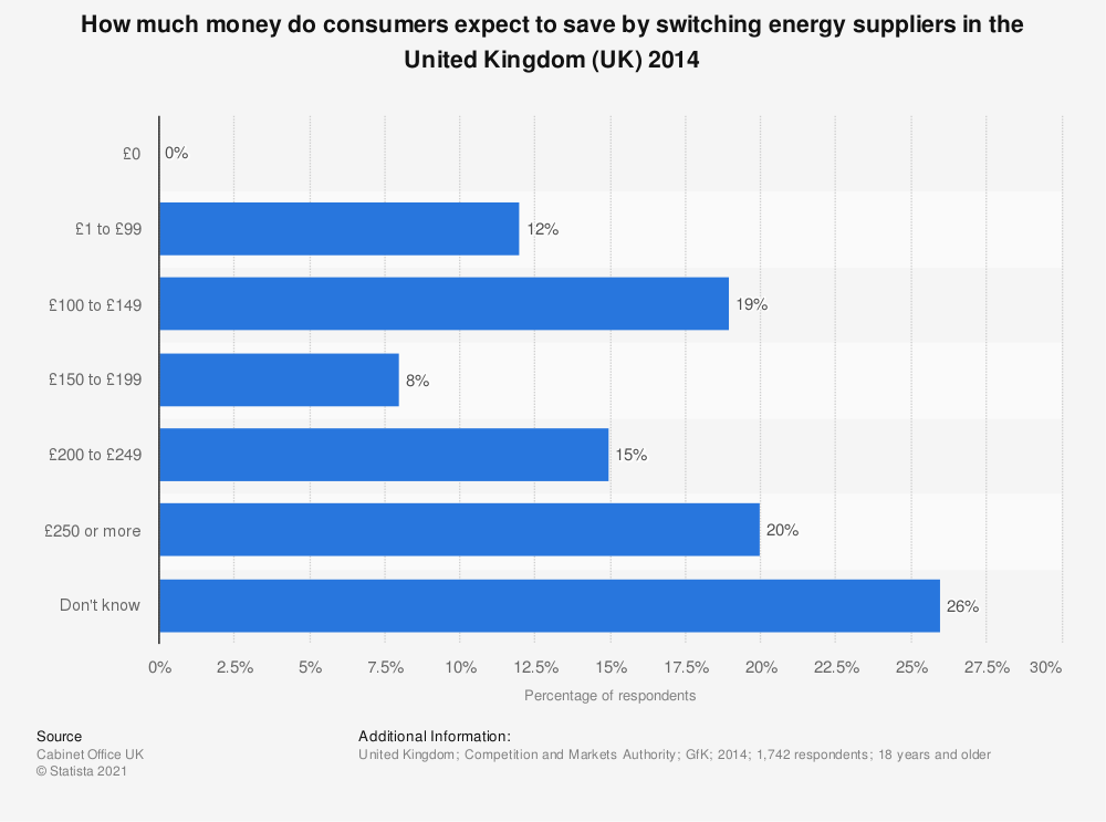 Statistic: How much money do consumers expect to save by switching energy suppliers in the United Kingdom (UK) 2014 | Statista