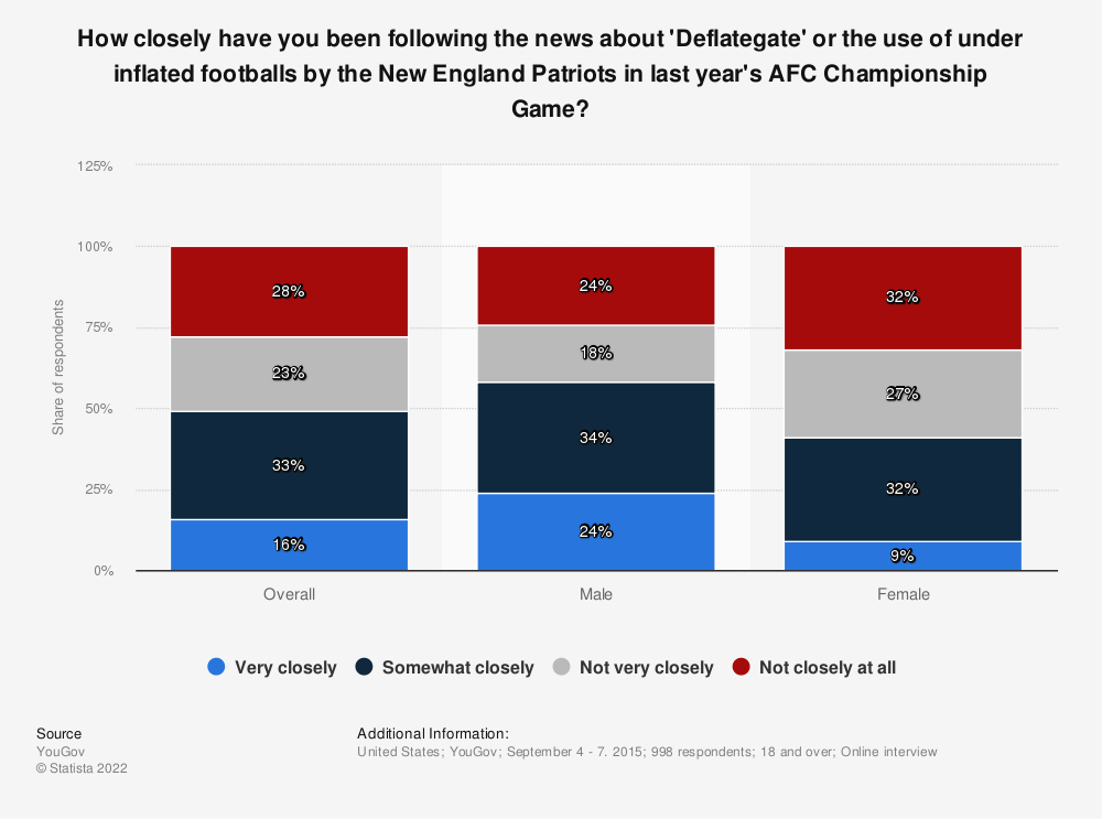 Statistic: How closely have you been following the news about 'Deflategate' or the use of under inflated footballs by the New England Patriots in last year's AFC Championship Game? | Statista