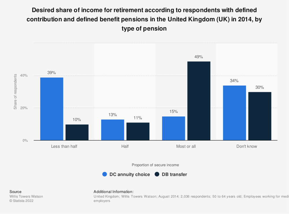 Statistic: Desired share of income for retirement according to respondents with defined contribution and defined benefit pensions in the United Kingdom (UK) in 2014, by type of pension | Statista