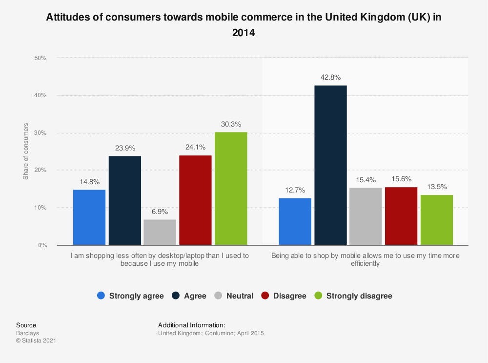 Statistic: Attitudes of consumers towards mobile commerce in the United Kingdom (UK) in 2014 | Statista