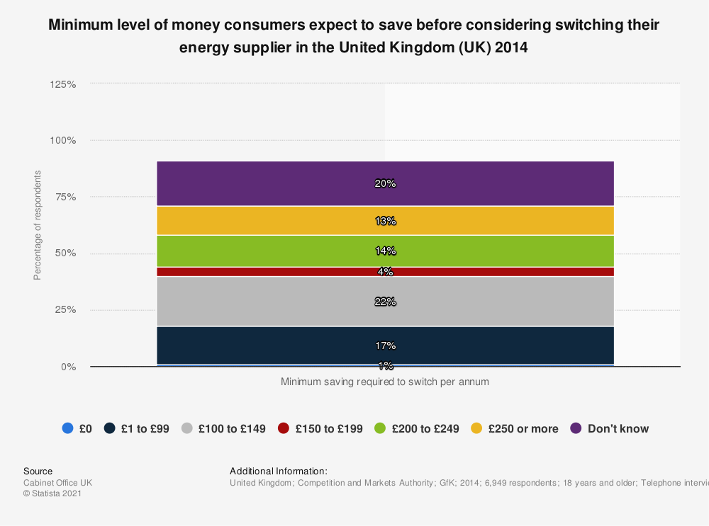 Statistic: Minimum level of money consumers expect to save before considering switching their energy supplier in the United Kingdom (UK) 2014 | Statista