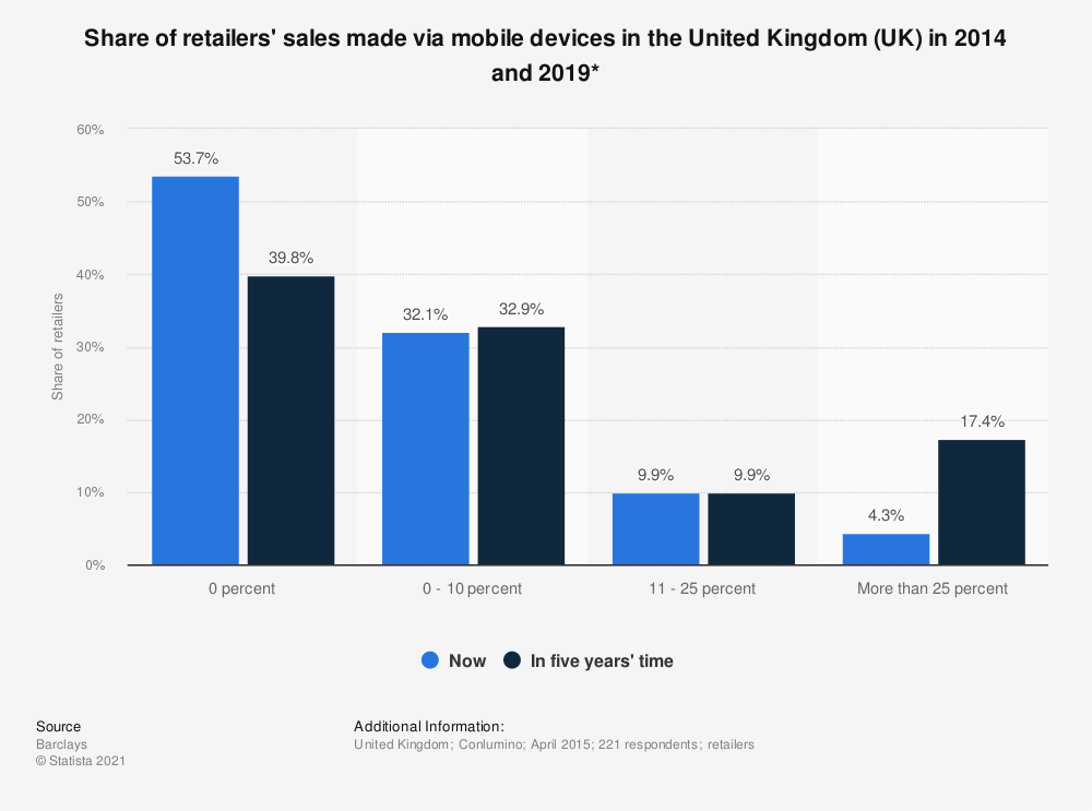 Statistic: Share of retailers' sales made via mobile devices in the United Kingdom (UK) in 2014 and 2019* | Statista