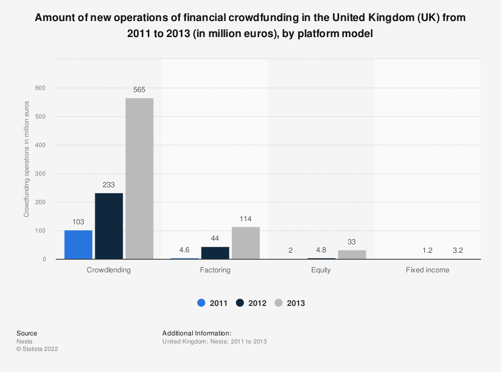 Statistic: Amount of new operations of financial crowdfunding in the United Kingdom (UK) from 2011 to 2013 (in million euros), by platform model | Statista