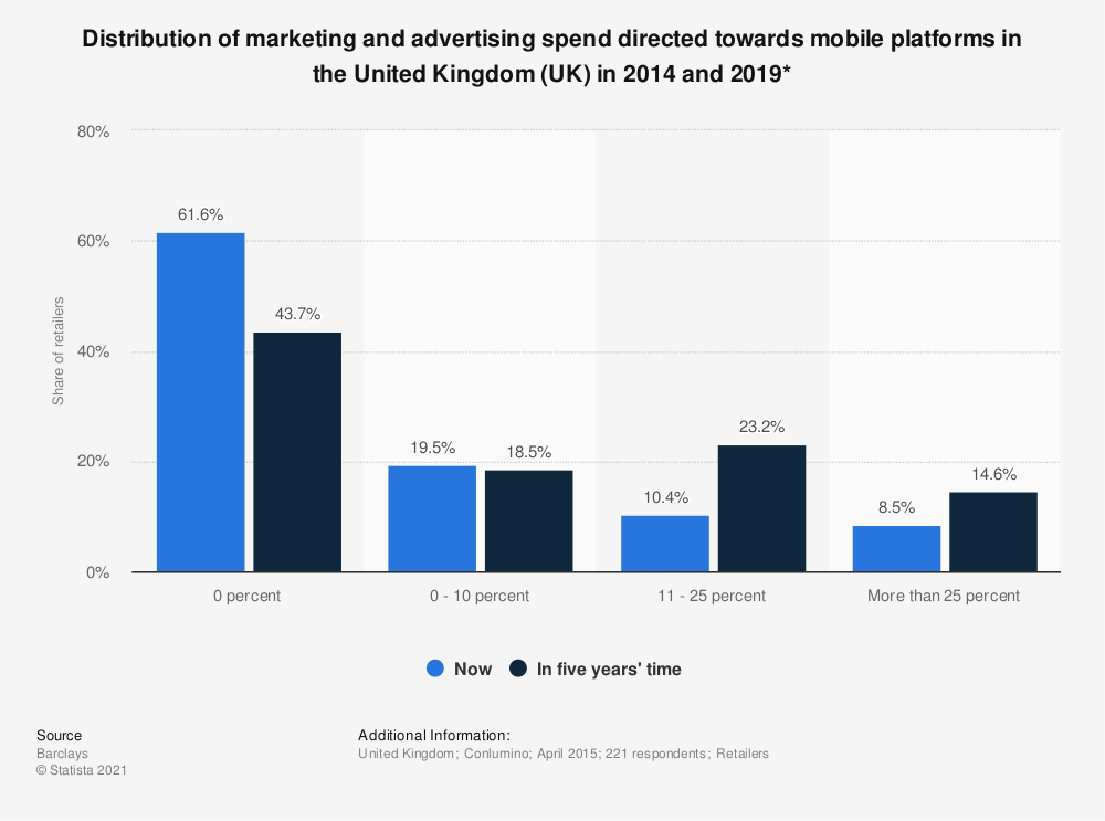 Statistic: Distribution of marketing and advertising spend directed towards mobile platforms in the United Kingdom (UK) in 2014 and 2019* | Statista