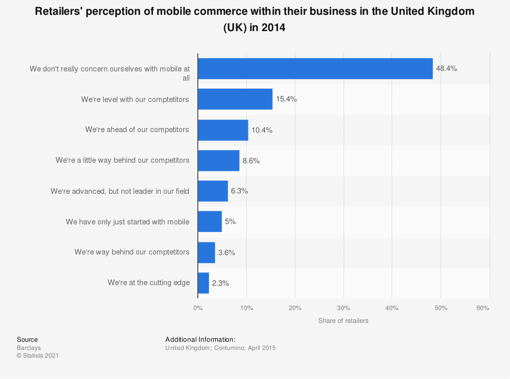 Statistic: Retailers' perception of mobile commerce within their business in the United Kingdom (UK) in 2014 | Statista