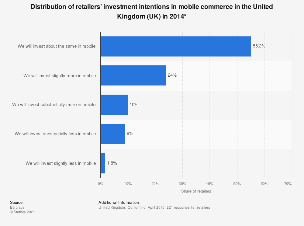 Statistic: Distribution of retailers' investment intentions in mobile commerce in the United Kingdom (UK) in 2014* | Statista