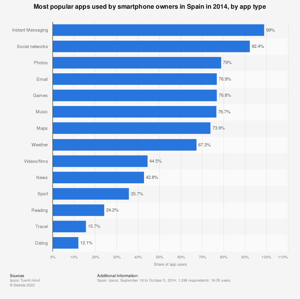 Statistic: Most popular apps used by smartphone owners in Spain in 2014, by app type | Statista