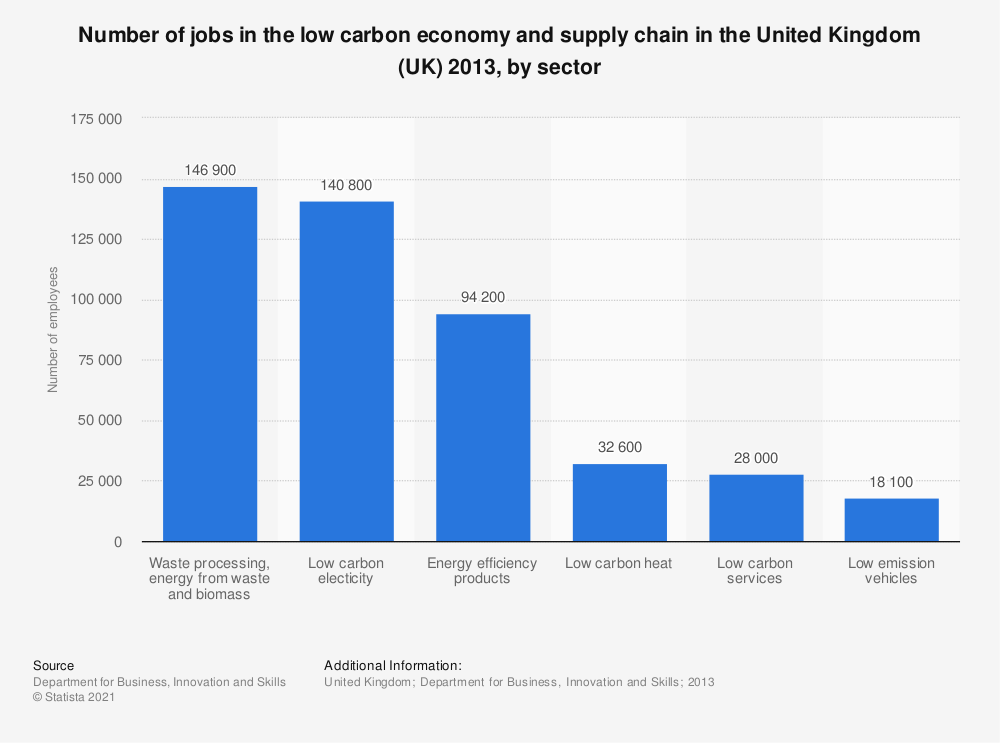 Statistic: Number of jobs in the low carbon economy and supply chain in the United Kingdom (UK) 2013, by sector | Statista