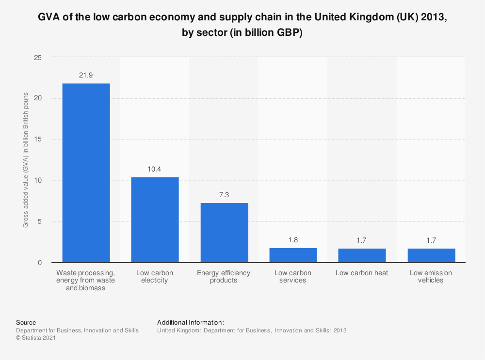 Statistic: GVA of the low carbon economy and supply chain in the United Kingdom (UK) 2013, by sector (in billion GBP) | Statista