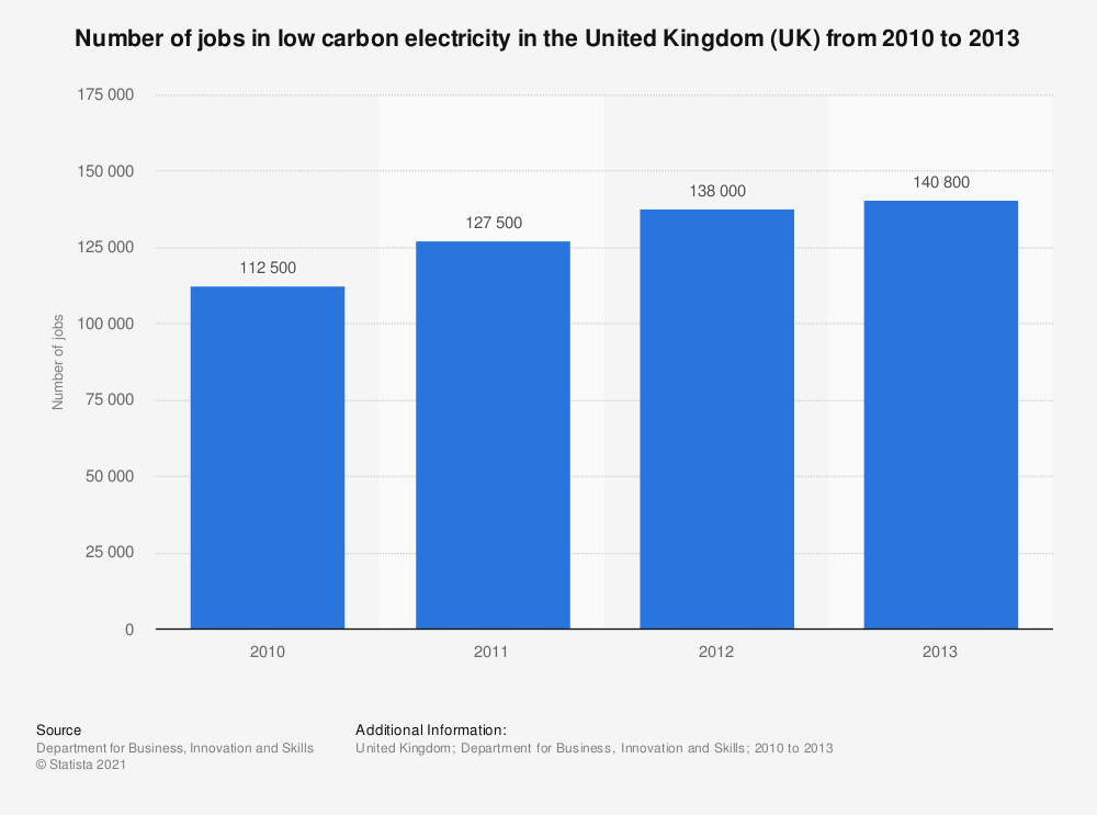 Statistic: Number of jobs in low carbon electricity in the United Kingdom (UK) from 2010 to 2013 | Statista