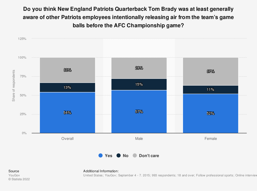 Statistic: Do you think New England Patriots Quarterback Tom Brady was at least generally aware of other Patriots employees intentionally releasing air from the team's game balls before the AFC Championship game? | Statista