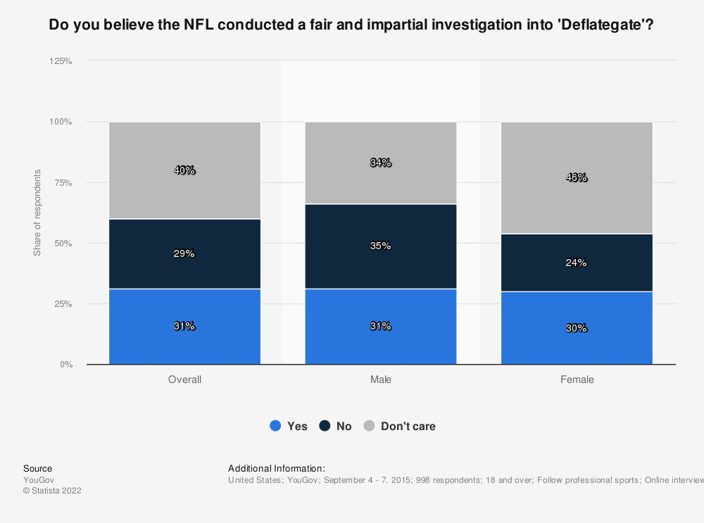 Statistic: Do you believe the NFL conducted a fair and impartial investigation into 'Deflategate'? | Statista