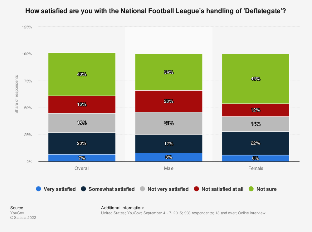 Statistic: How satisfied are you with the National Football League's handling of 'Deflategate'? | Statista
