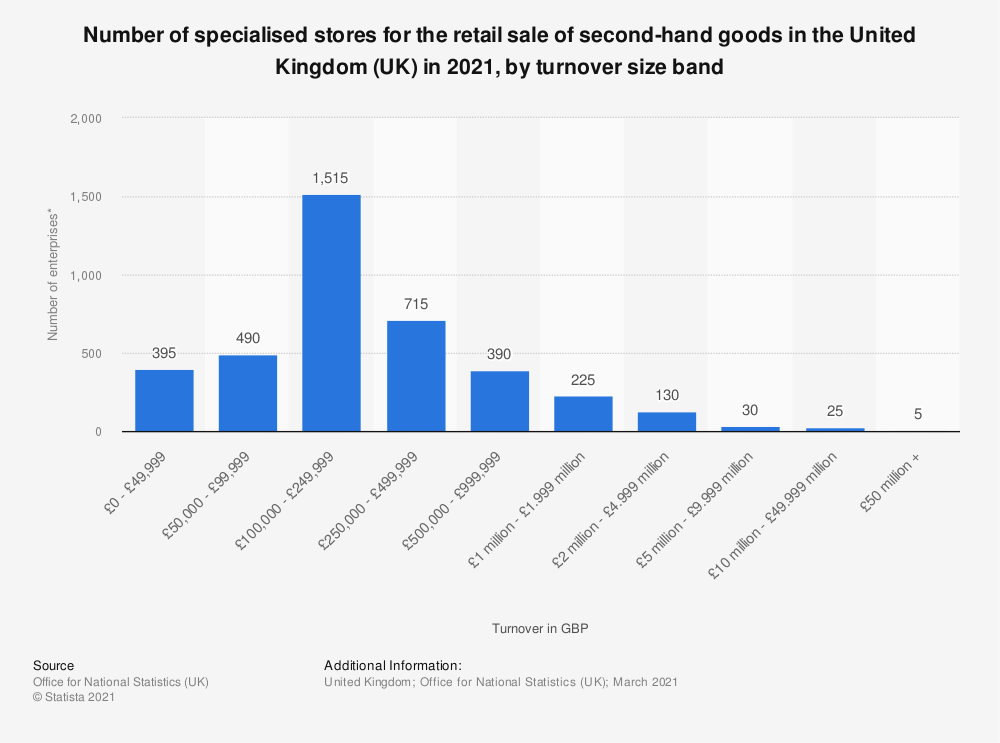 Statistic: Number of specialised stores for the retail sale of second-hand goods in the United Kingdom (UK) in 2019, by turnover size band | Statista