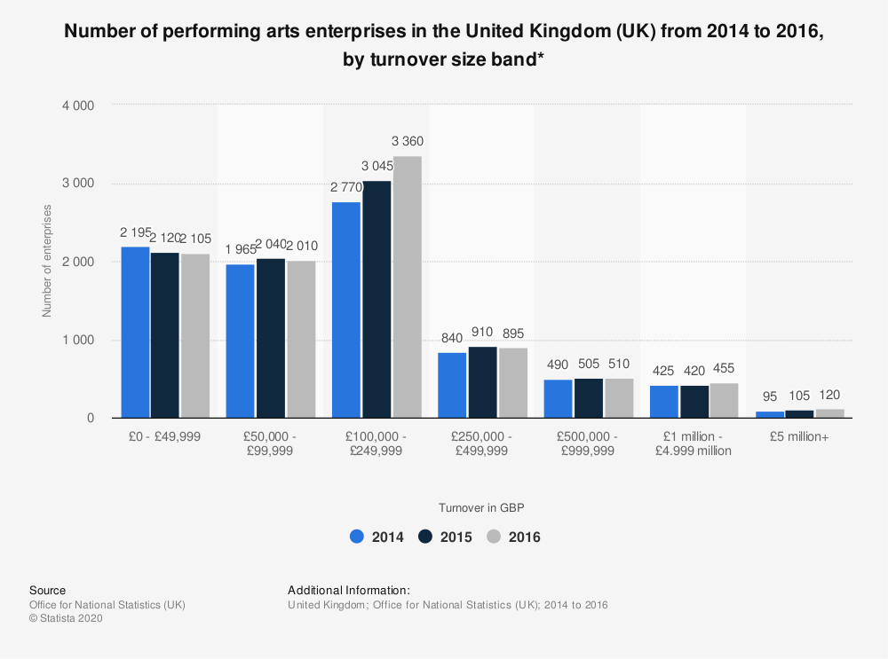 Statistic: Number of performing arts enterprises in the United Kingdom (UK) from 2014 to 2016, by turnover size band* | Statista