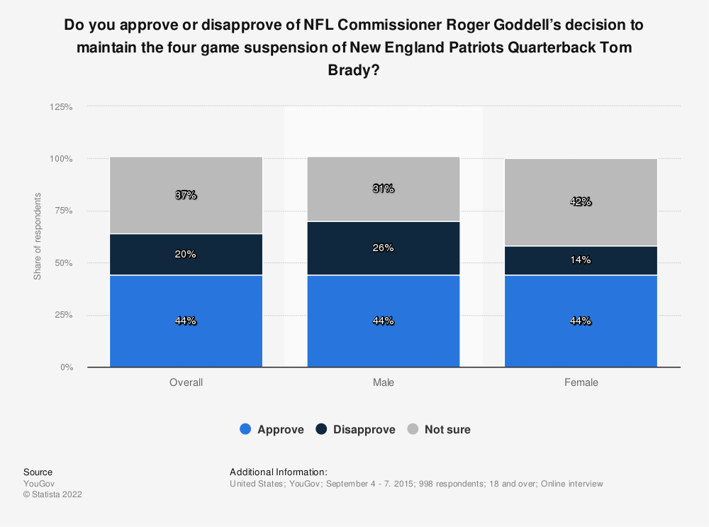 Statistic: Do you approve or disapprove of NFL Commissioner Roger Goddell's decision to maintain the four game suspension of New England Patriots Quarterback Tom Brady? | Statista
