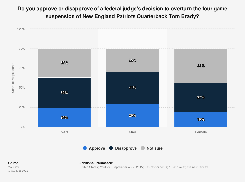 Statistic: Do you approve or disapprove of a federal judge's decision to overturn the four game suspension of New England Patriots Quarterback Tom Brady? | Statista