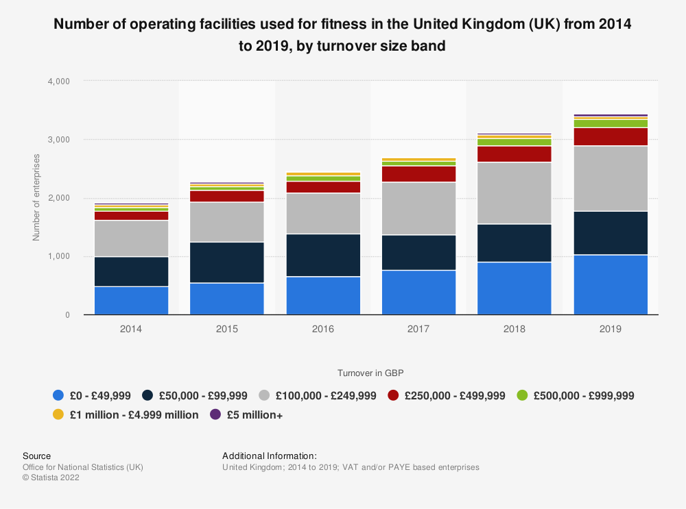 Statistic: Number of operating facilities used for fitness in the United Kingdom (UK) from 2014 to 2018, by turnover size band* | Statista