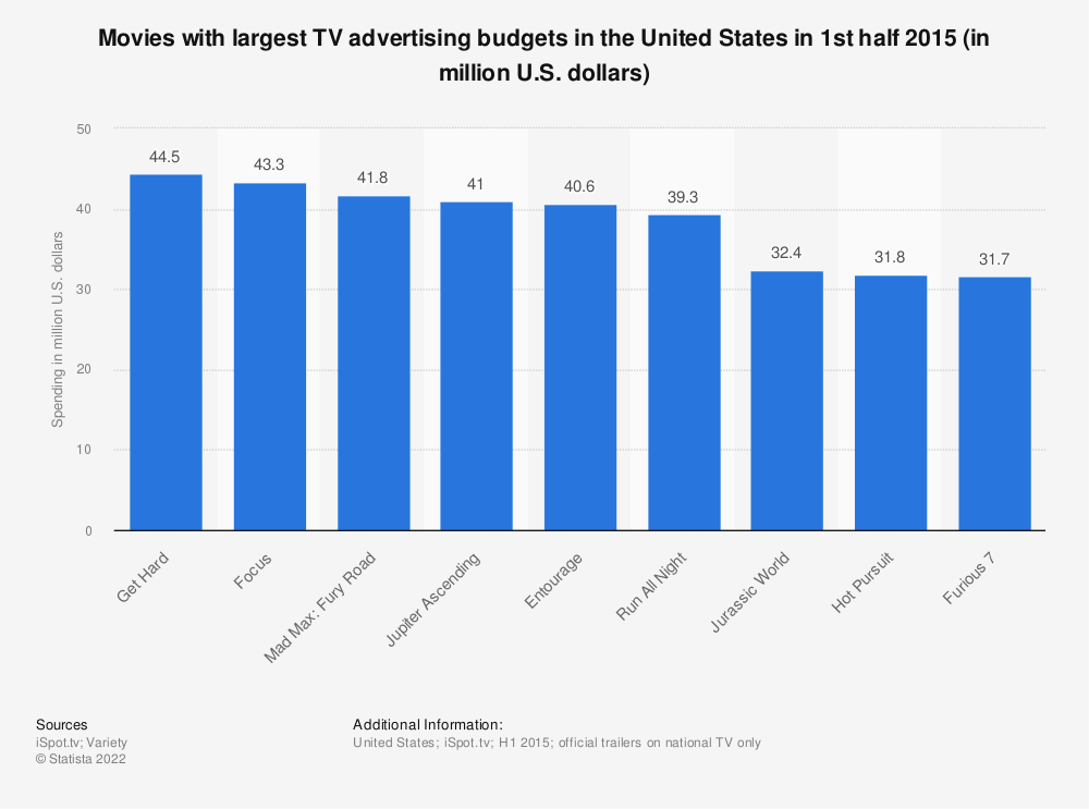 Statistic: Movies with largest TV advertising budgets in the United States in 1st half 2015 (in million U.S. dollars) | Statista