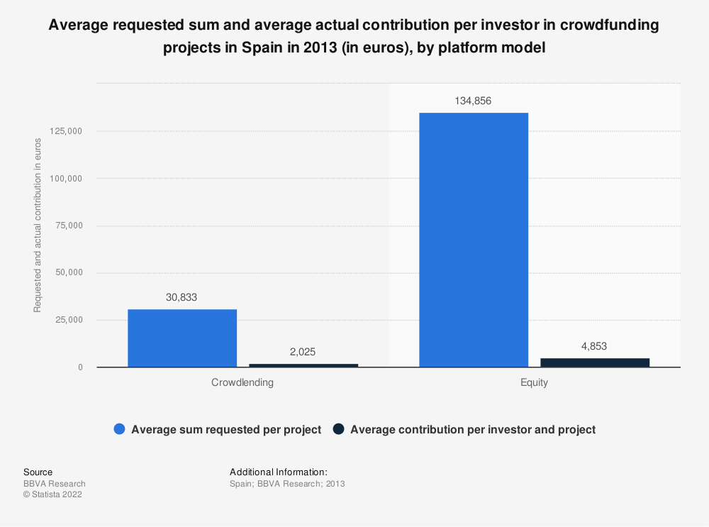 Statistic: Average requested sum and average actual contribution per investor in crowdfunding projects in Spain in 2013 (in euros), by platform model | Statista