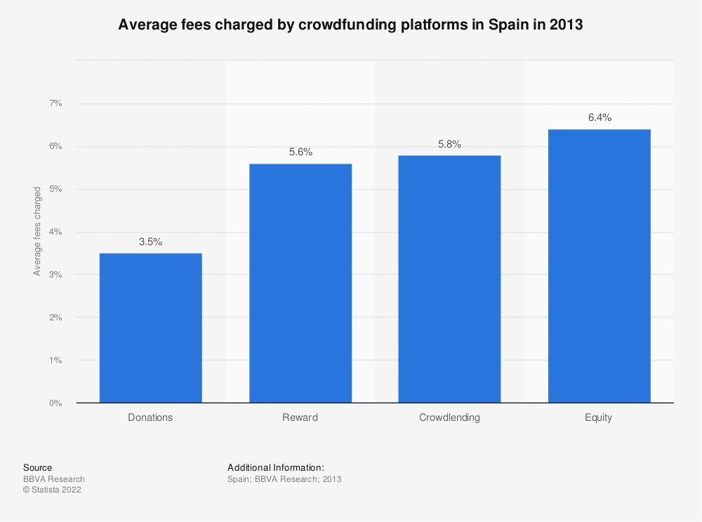 Statistic: Average fees charged by crowdfunding platforms in Spain in 2013 | Statista