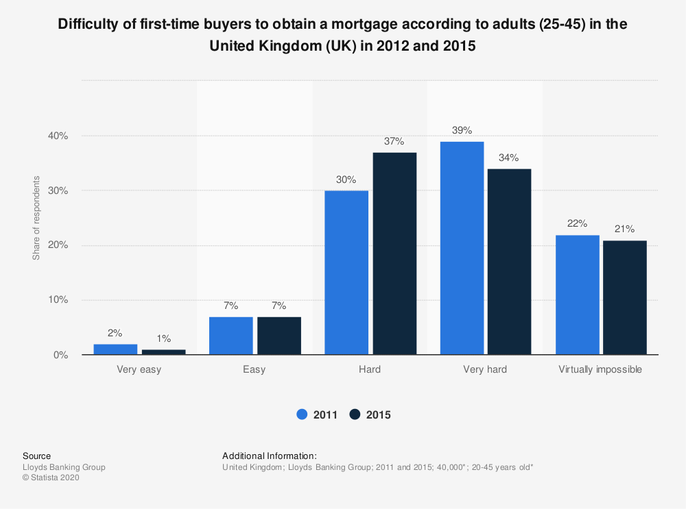 Statistic: Difficulty of first-time buyers to obtain a mortgage according to adults (25-45) in the United Kingdom (UK) in 2012 and 2015 | Statista