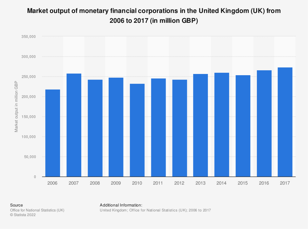 Statistic: Market output of monetary financial corporations in the United Kingdom (UK) from 2006 to 2016 (in million GBP) | Statista
