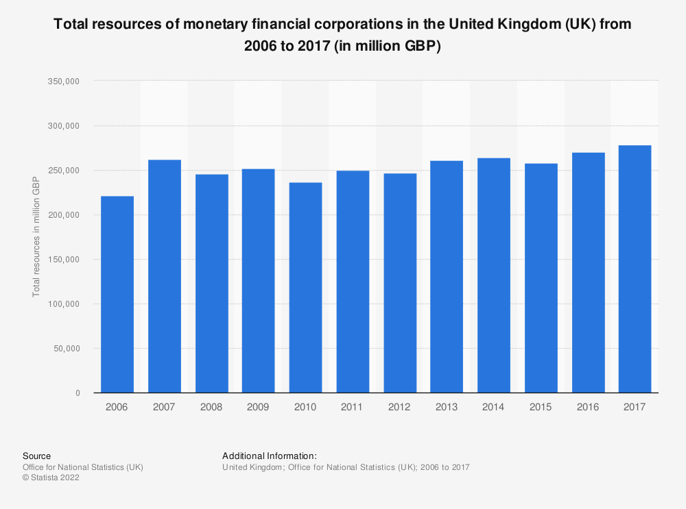 Statistic: Total resources of monetary financial corporations in the United Kingdom (UK) from 2006 to 2016 (in million GBP) | Statista