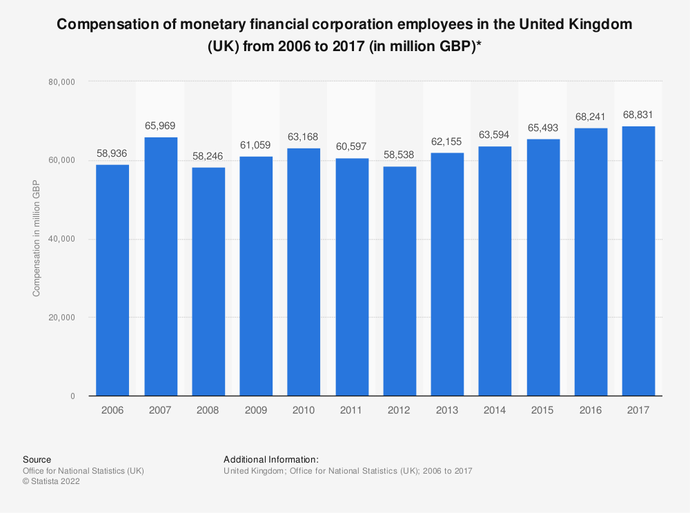 Statistic: Compensation of monetary financial corporation employees in the United Kingdom (UK) from 2006 to 2017 (in million GBP)* | Statista